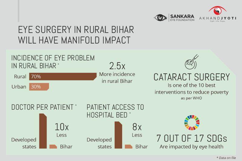 Blindness In Bihar
